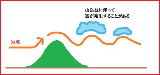 山岳波 | 気象予報士講座をポケ...