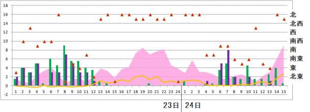 鳥取の時系列